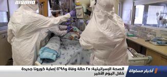 الصحة الإسرائيلية: 25 حالة وفاة و4298 إصابة كورونا جديدة خلال اليوم الأخير