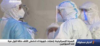 الصحة الإسرائيلية:إصابات كورونا لا تتخطى الألف حالة لأول مرة منذ أسبوعين،اخبار مساواة،20.7.20.مساواة